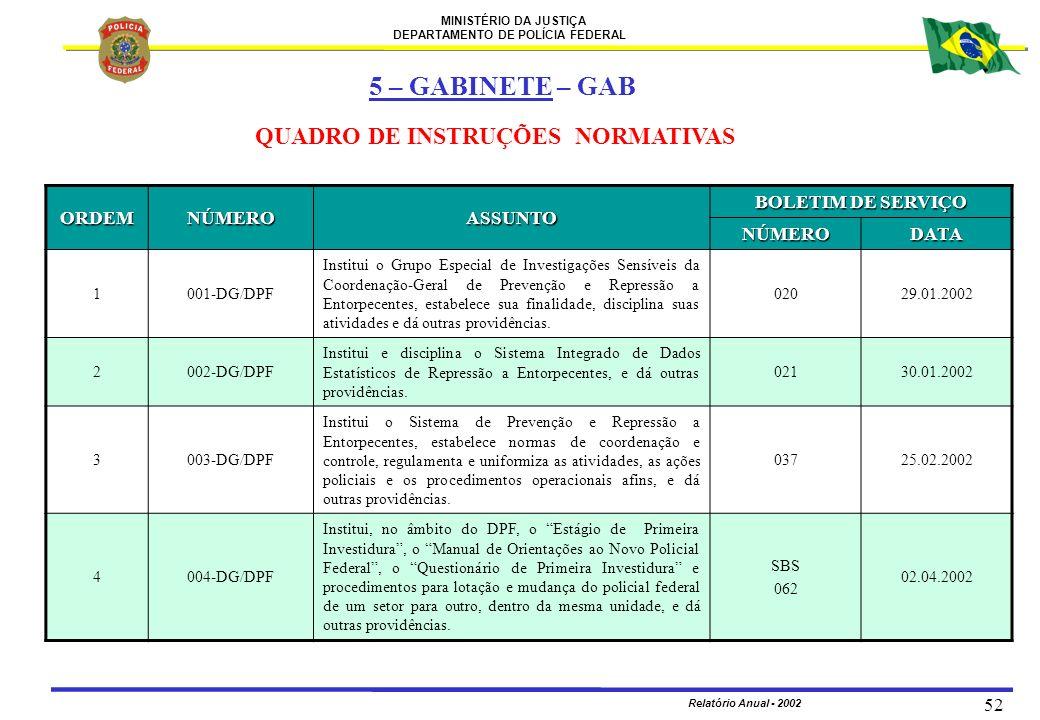 5 – GABINETE – GAB QUADRO DE INSTRUÇÕES NORMATIVAS ORDEM NÚMERO