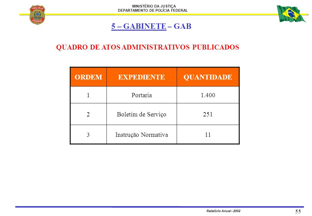 5 – GABINETE – GAB QUADRO DE ATOS ADMINISTRATIVOS PUBLICADOS ORDEM