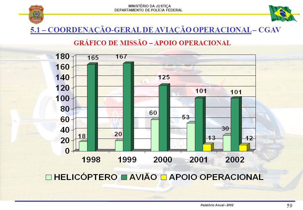 GRÁFICO DE MISSÃO – APOIO OPERACIONAL