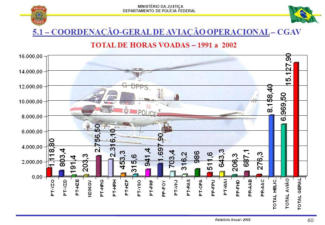 TOTAL DE HORAS VOADAS – 1991 a 2002