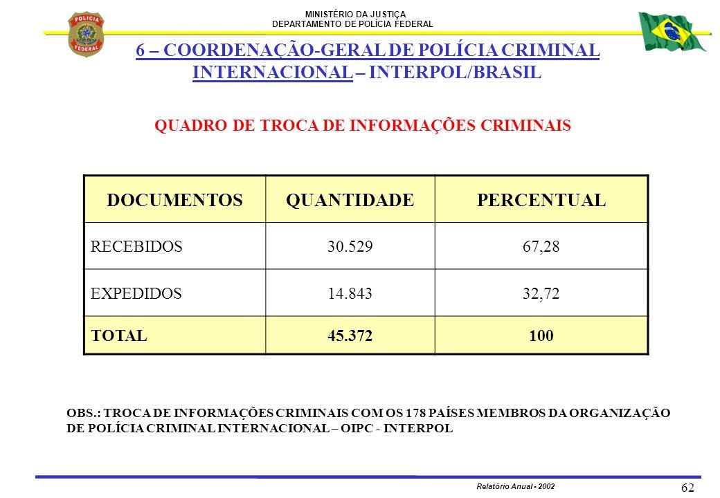 QUADRO DE TROCA DE INFORMAÇÕES CRIMINAIS