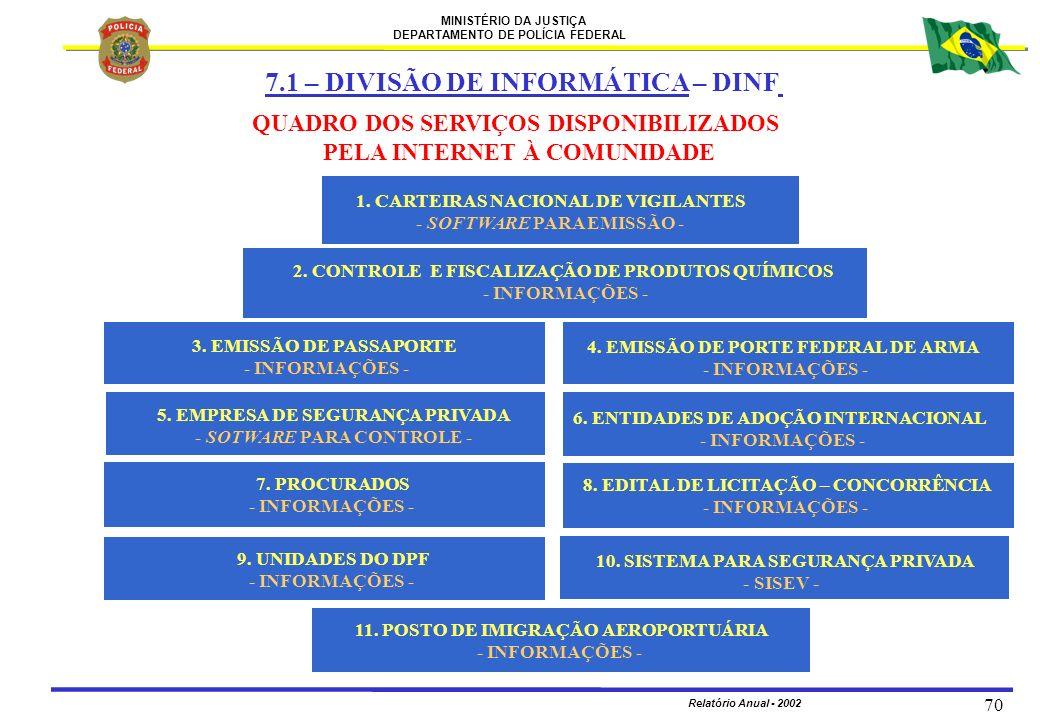 7.1 – DIVISÃO DE INFORMÁTICA – DINF