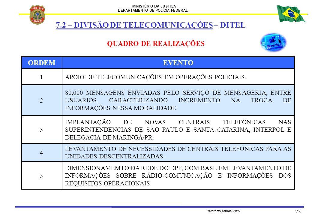 7.2 – DIVISÃO DE TELECOMUNICAÇÕES – DITEL