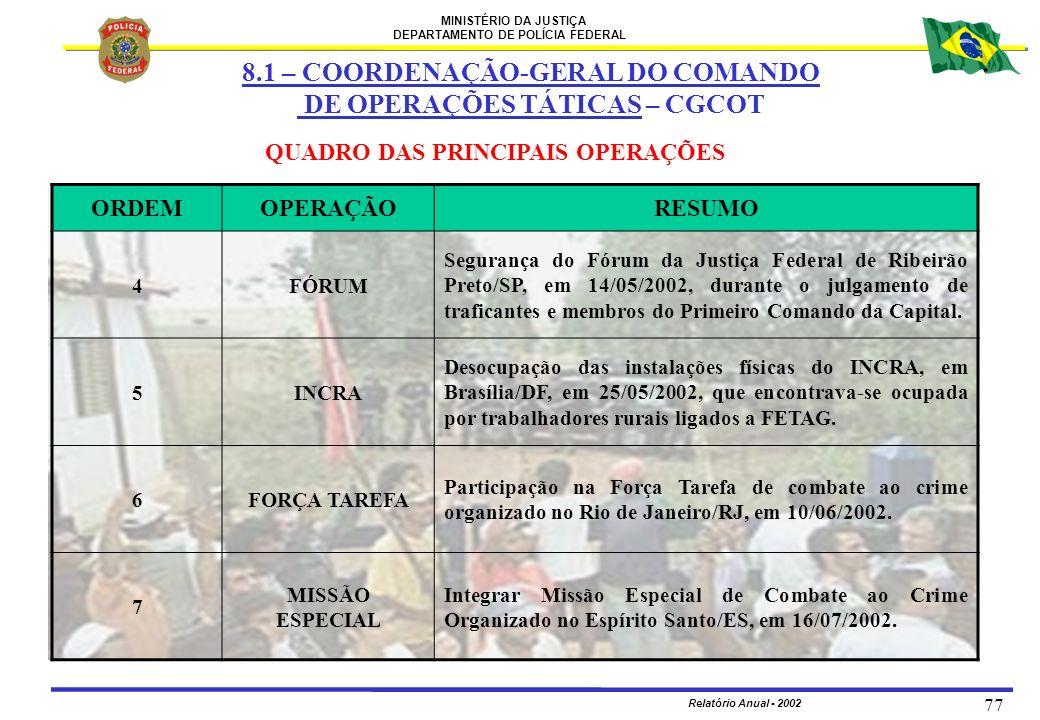 8.1 – COORDENAÇÃO-GERAL DO COMANDO DE OPERAÇÕES TÁTICAS – CGCOT