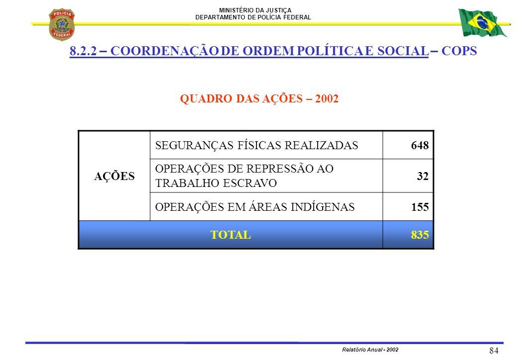 8.2.2 – COORDENAÇÃO DE ORDEM POLÍTICA E SOCIAL – COPS