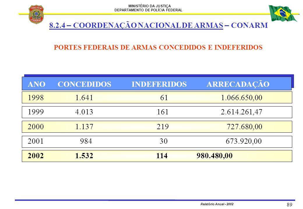 PORTES FEDERAIS DE ARMAS CONCEDIDOS E INDEFERIDOS