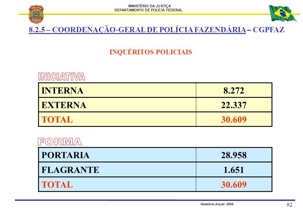 INICIATIVA FORMA INTERNA 8.272 EXTERNA 22.337 TOTAL 30.609 PORTARIA