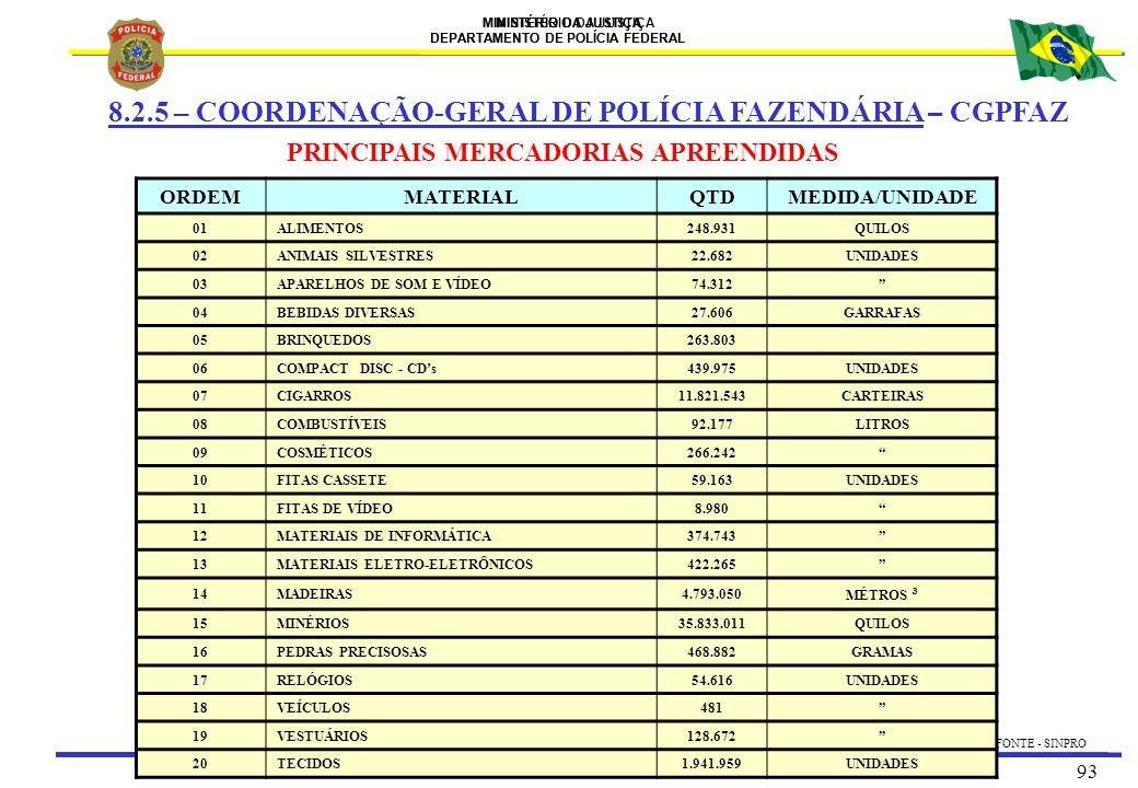 8.2.5 – COORDENAÇÃO-GERAL DE POLÍCIA FAZENDÁRIA – CGPFAZ