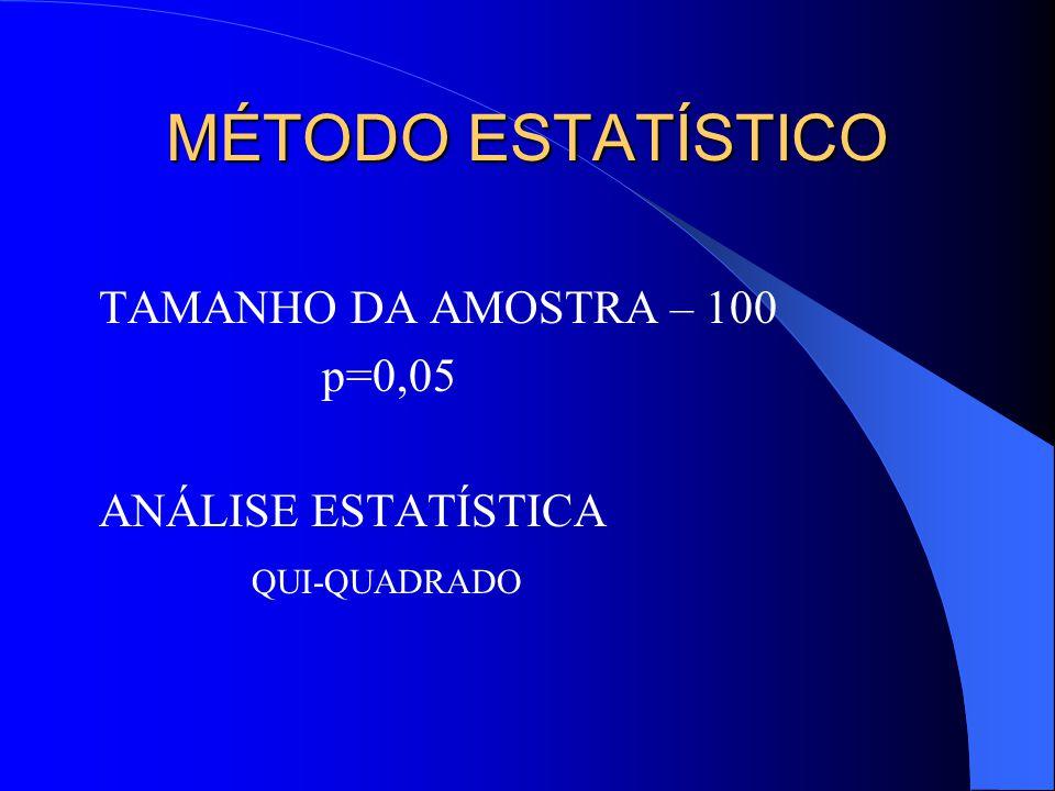 MÉTODO ESTATÍSTICO TAMANHO DA AMOSTRA – 100 p=0,05 ANÁLISE ESTATÍSTICA