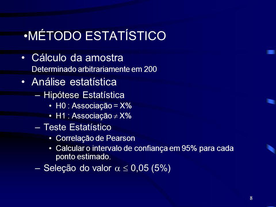 MÉTODO ESTATÍSTICO Cálculo da amostra Análise estatística