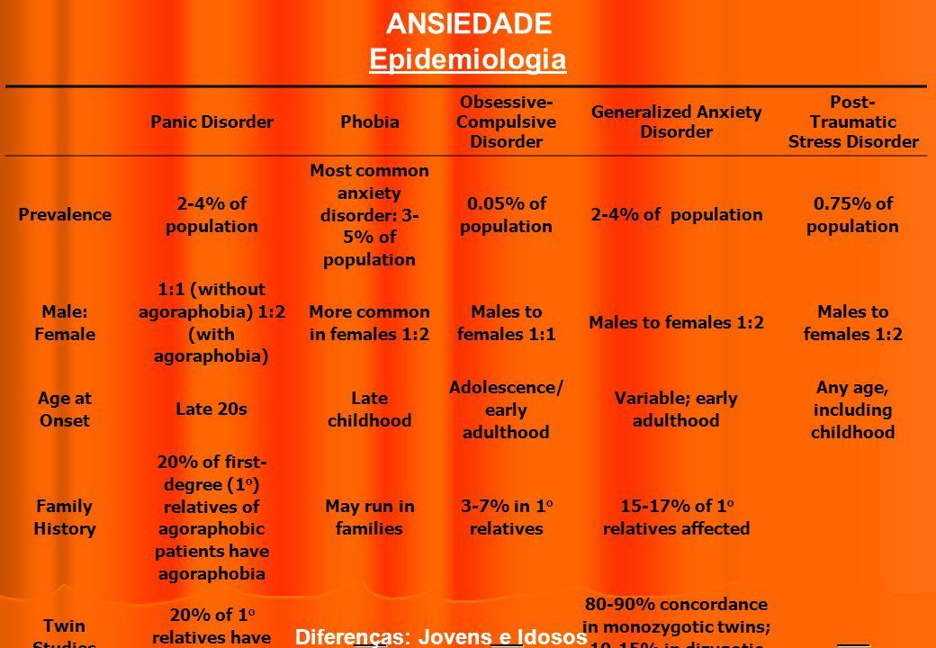 ANSIEDADE Epidemiologia