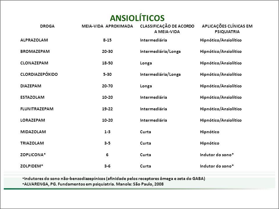 CLASSIFICAÇÃO DE ACORDO A MEIA-VIDA APLICAÇÕES CLÍNICAS EM PSIQUIATRIA