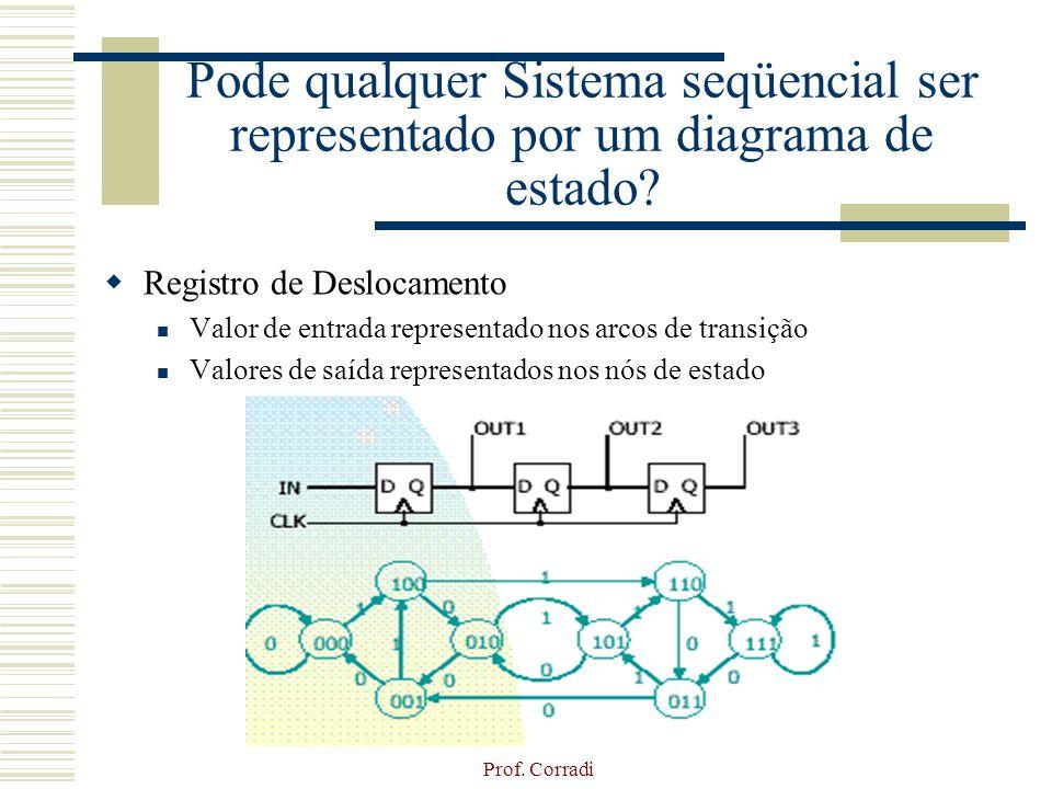 Pode qualquer Sistema seqüencial ser representado por um diagrama de estado