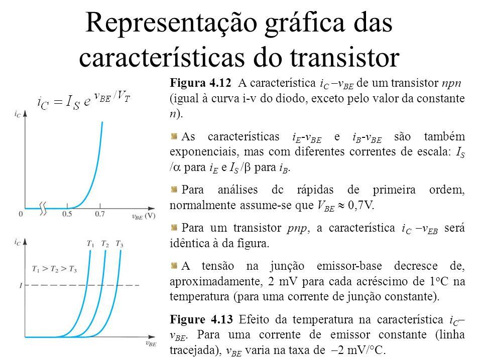 Representação gráfica das características do transistor