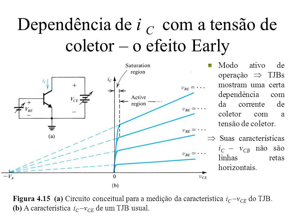 Dependência de i C com a tensão de coletor – o efeito Early