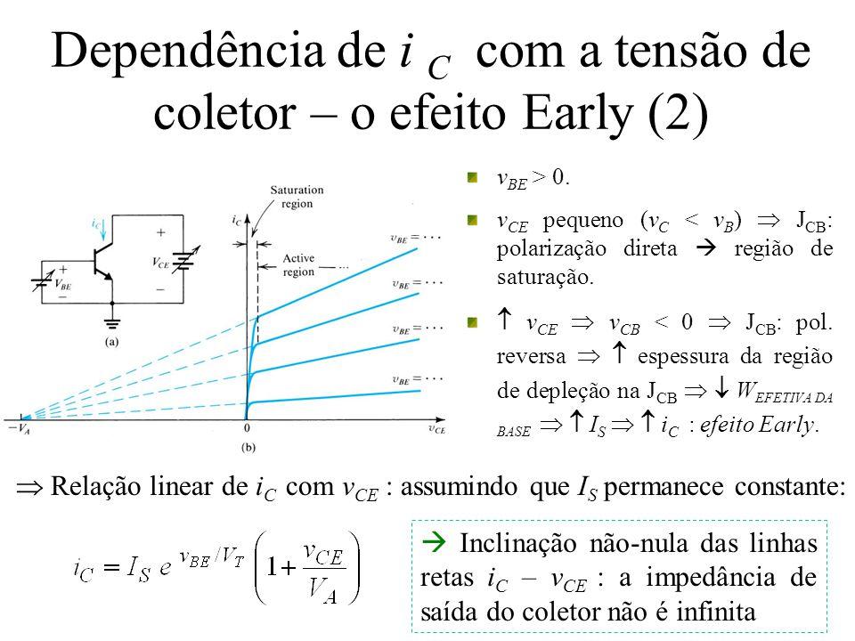 Dependência de i C com a tensão de coletor – o efeito Early (2)