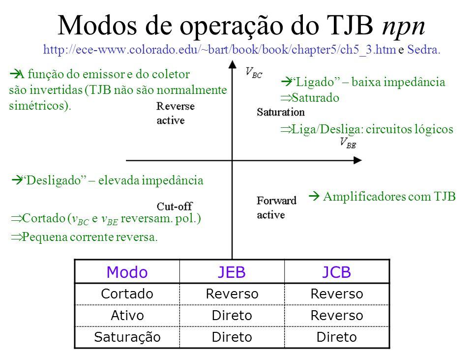 Modos de operação do TJB npn http://ece-www. colorado