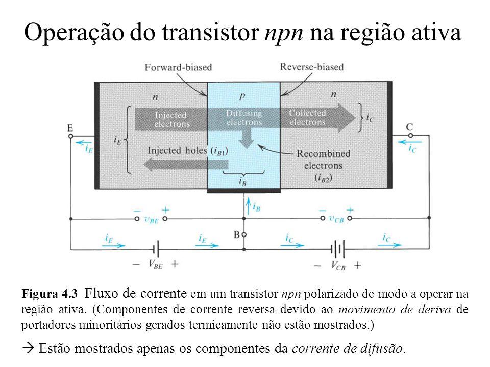 Operação do transistor npn na região ativa