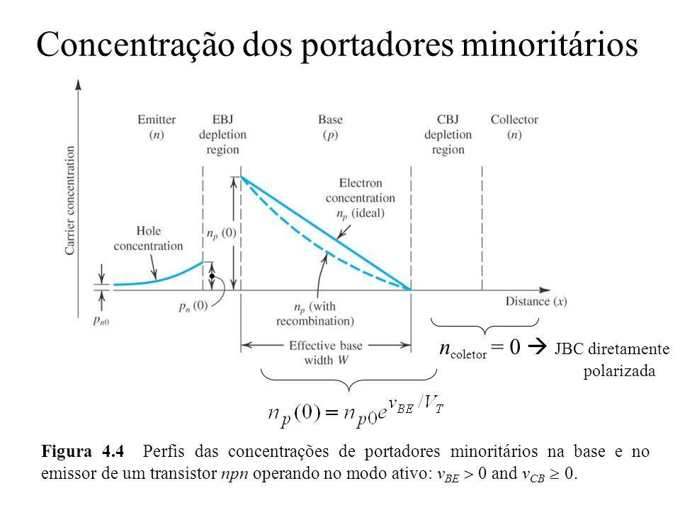 Concentração dos portadores minoritários