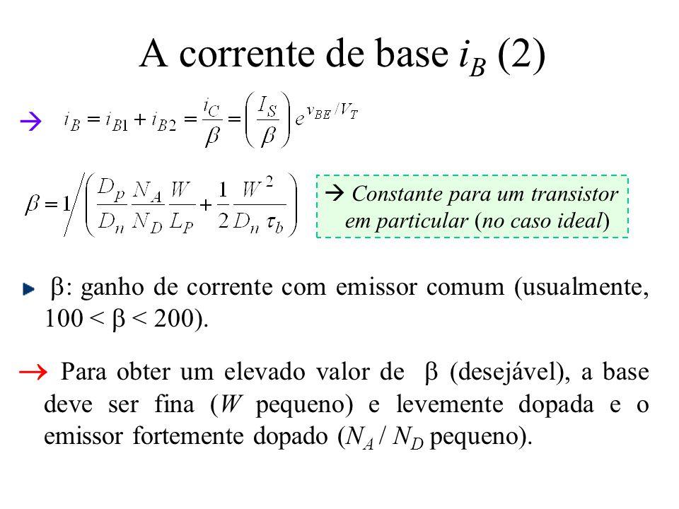 A corrente de base iB (2)  b: ganho de corrente com emissor comum (usualmente, 100 < b < 200).