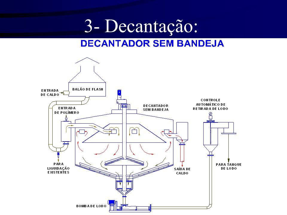 3- Decantação: