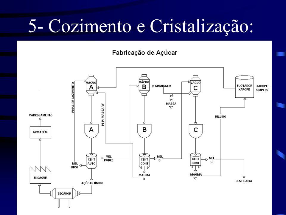 5- Cozimento e Cristalização: