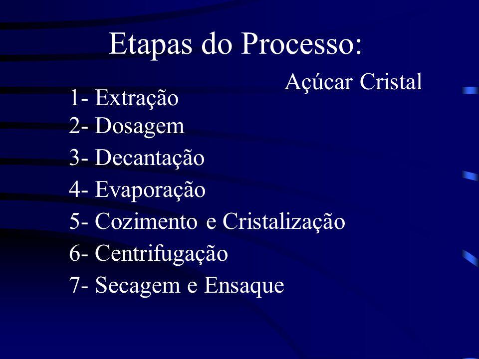 Etapas do Processo: Açúcar Cristal 1- Extração 2- Dosagem