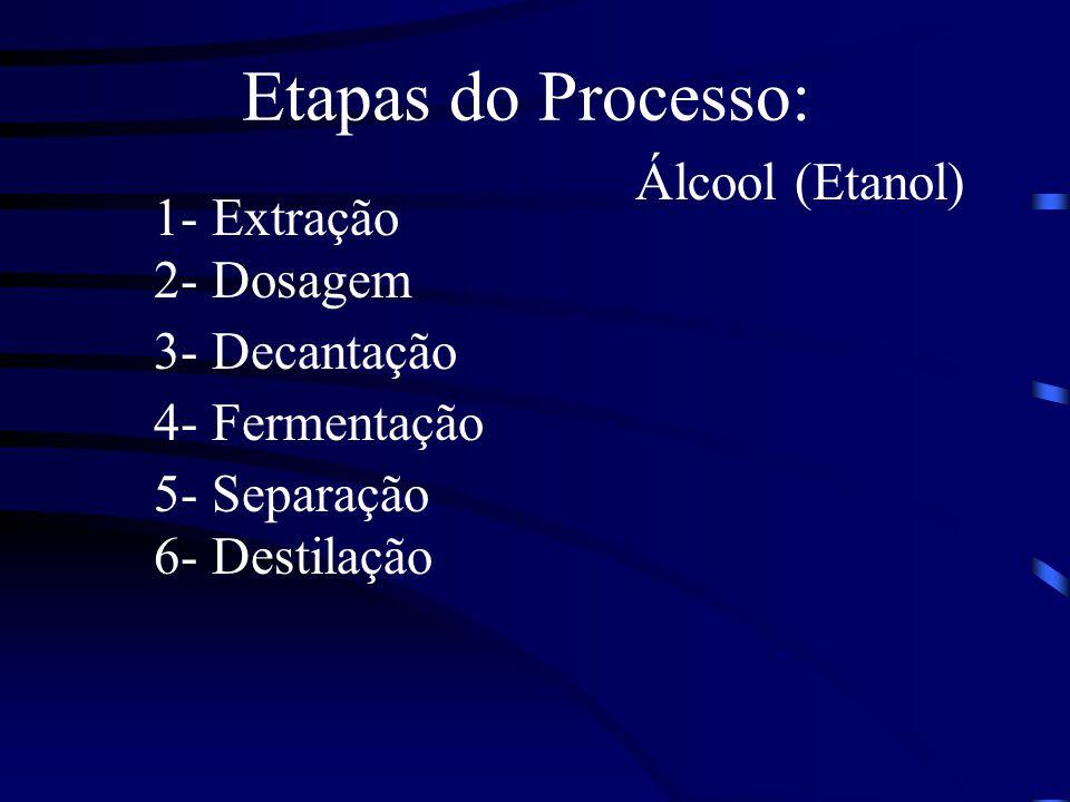 Etapas do Processo: Álcool (Etanol) 1- Extração 2- Dosagem
