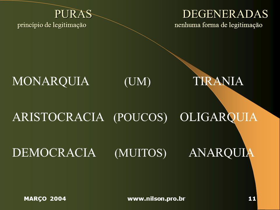 MONARQUIA (UM) TIRANIA ARISTOCRACIA (POUCOS) OLIGARQUIA