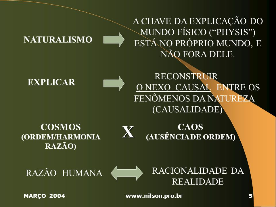 A CHAVE DA EXPLICAÇÃO DO MUNDO FÍSICO ( PHYSIS ) ESTÁ NO PRÓPRIO MUNDO, E NÃO FORA DELE.