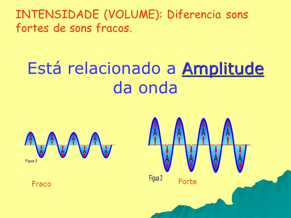 Está relacionado a Amplitude da onda