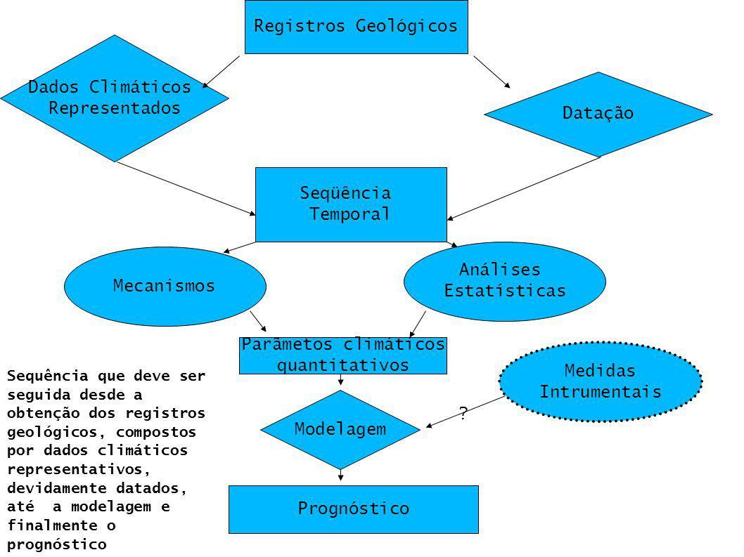Registros Geológicos Dados Climáticos Representados Datação Seqüência