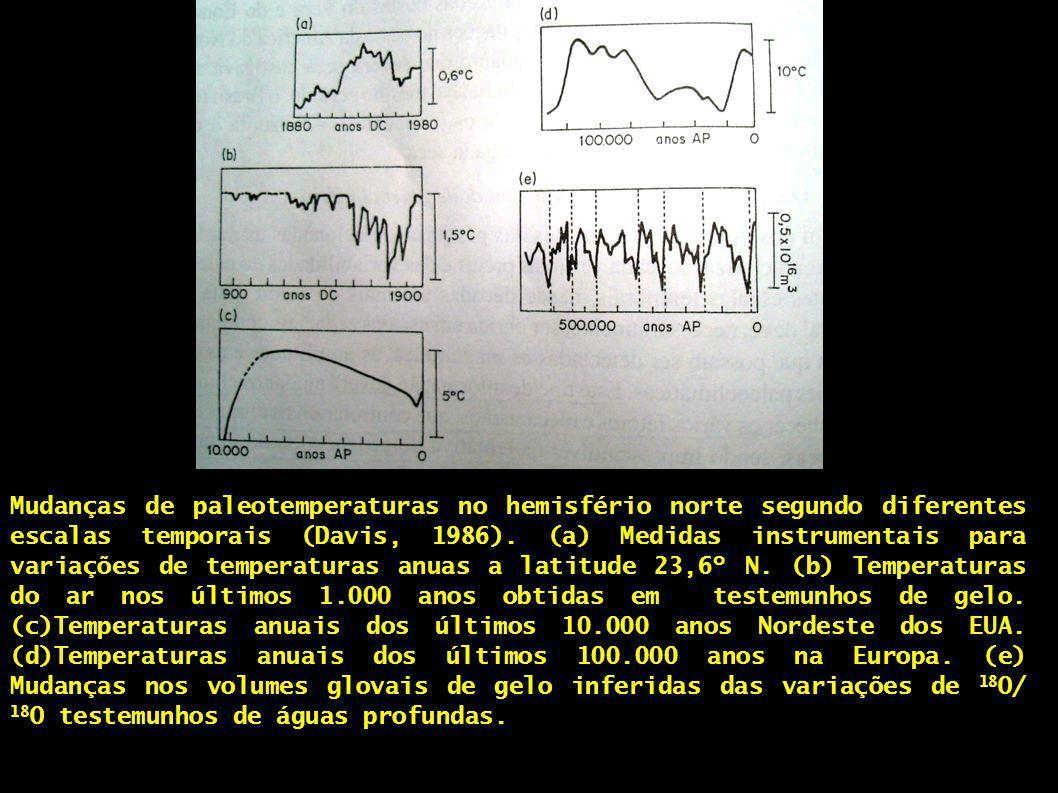 Mudanças de paleotemperaturas no hemisfério norte segundo diferentes escalas temporais (Davis, 1986).