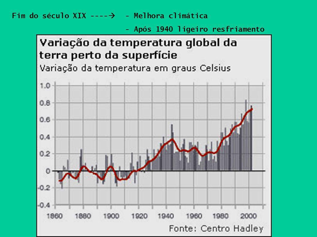 Fim do século XIX ---- - Melhora climática