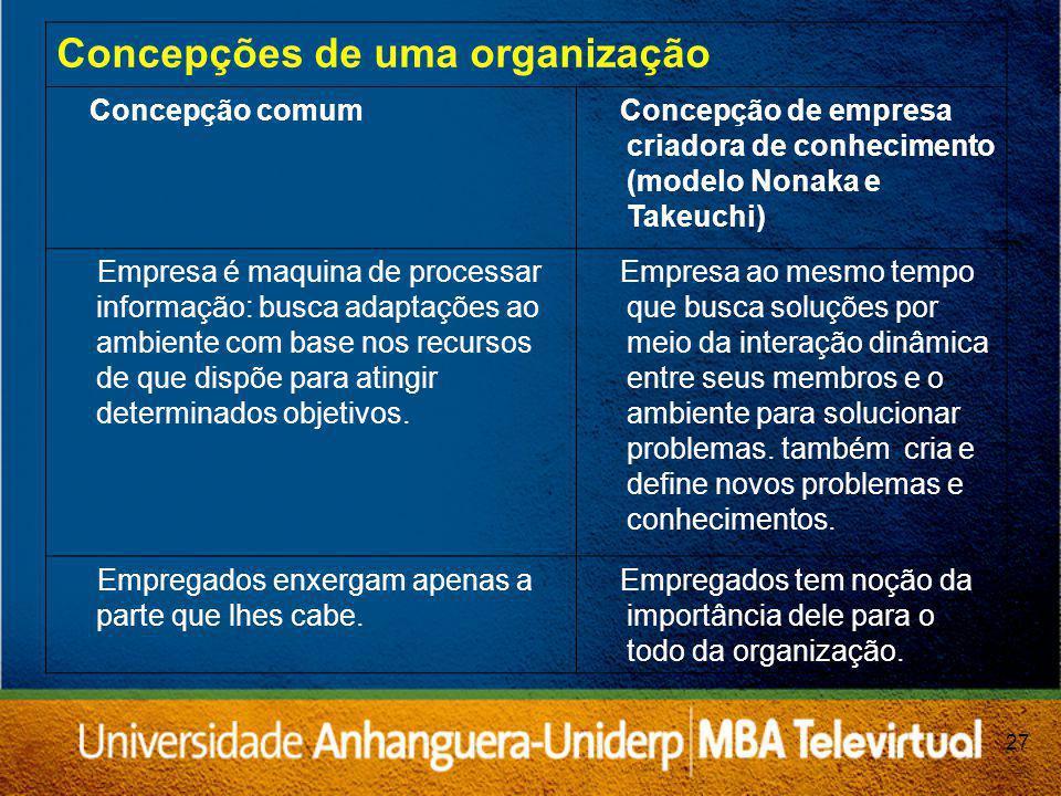 Concepções de uma organização