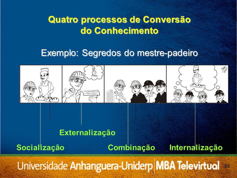 Quatro processos de Conversão do Conhecimento Exemplo: Segredos do mestre-padeiro