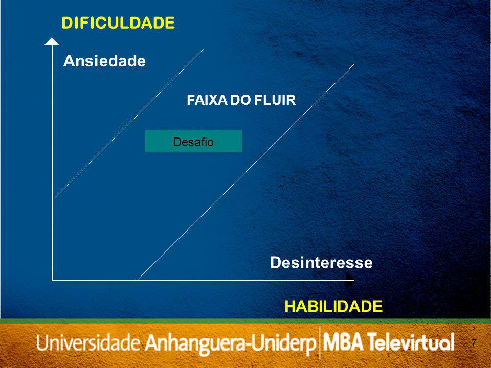 DIFICULDADE Ansiedade Desinteresse HABILIDADE FAIXA DO FLUIR Desafio 7