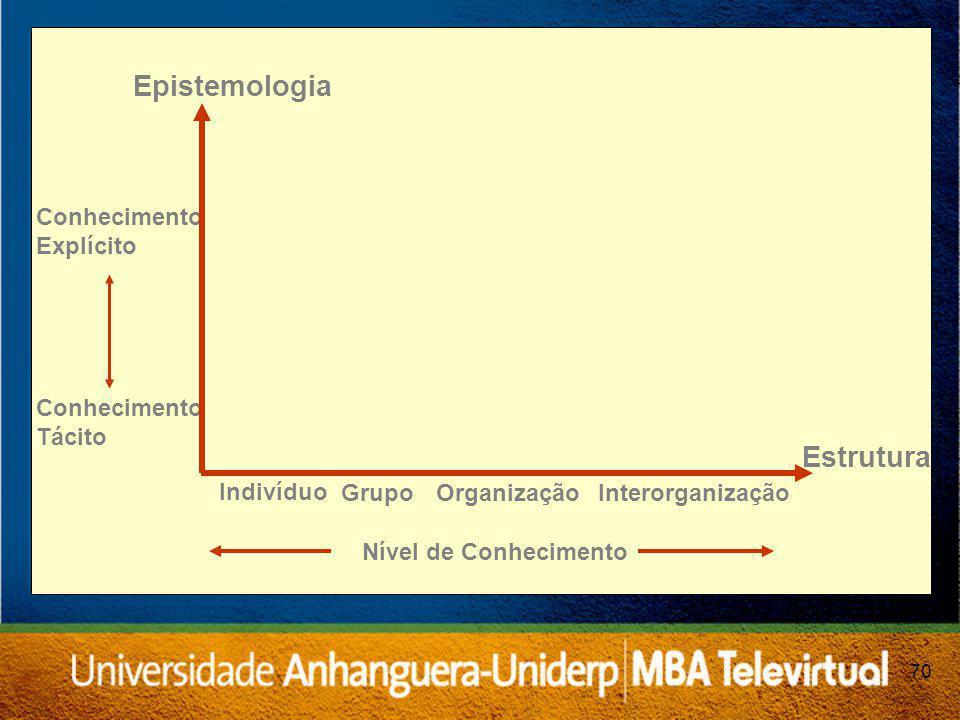 Epistemologia Estrutura Indivíduo Grupo Organização Interorganização