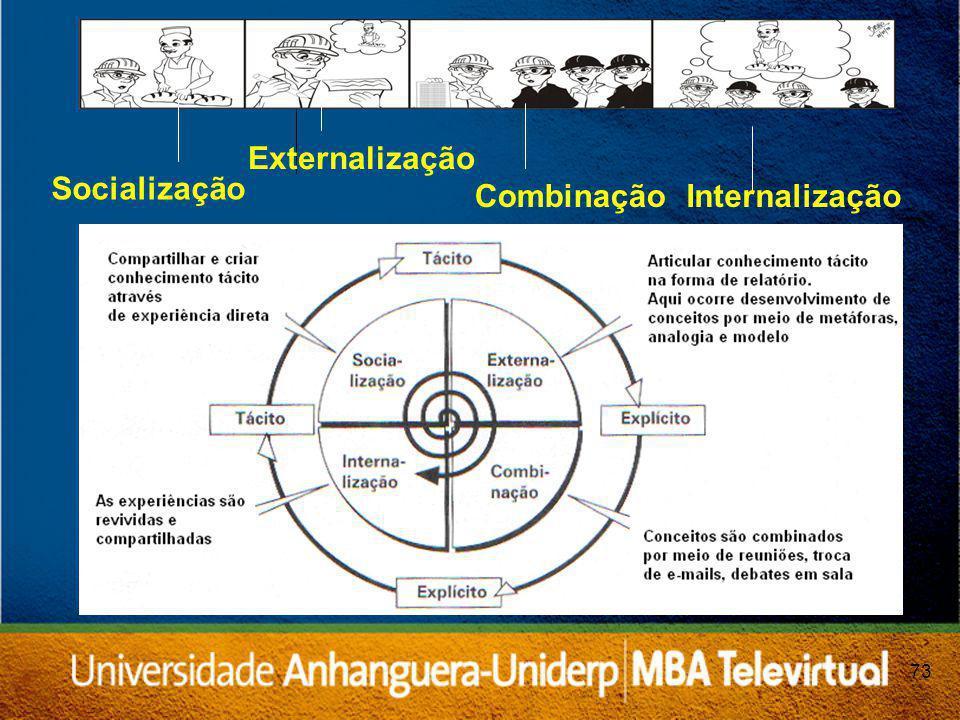 Externalização Socialização Combinação Internalização 73 73