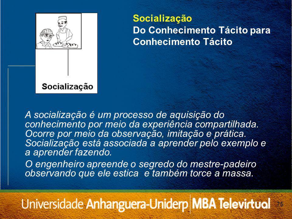 Socialização Do Conhecimento Tácito para Conhecimento Tácito