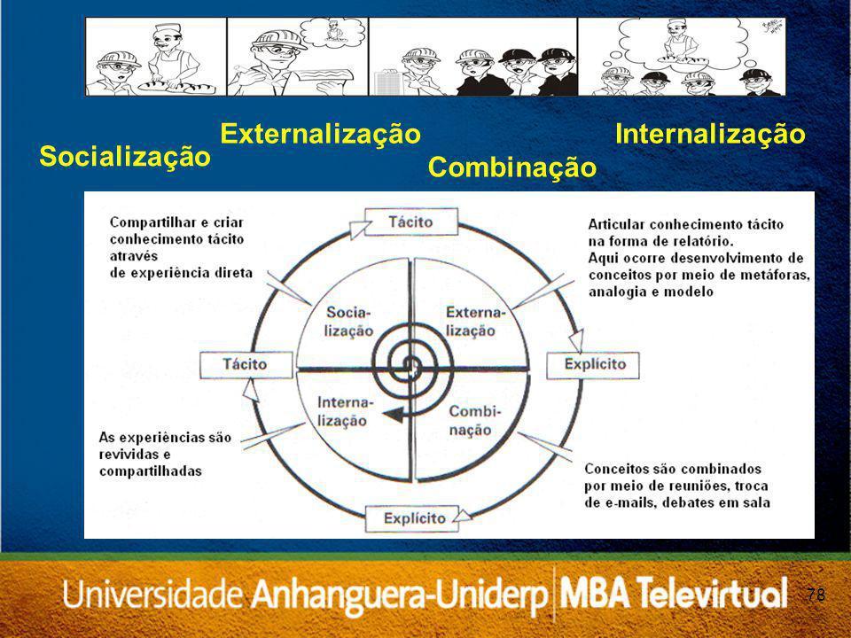 Externalização Internalização Socialização Combinação 78 78