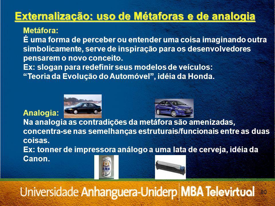 Externalização: uso de Métaforas e de analogia