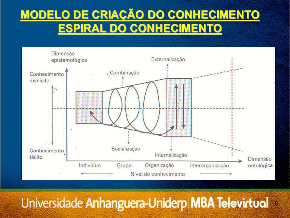 MODELO DE CRIAÇÃO DO CONHECIMENTO ESPIRAL DO CONHECIMENTO