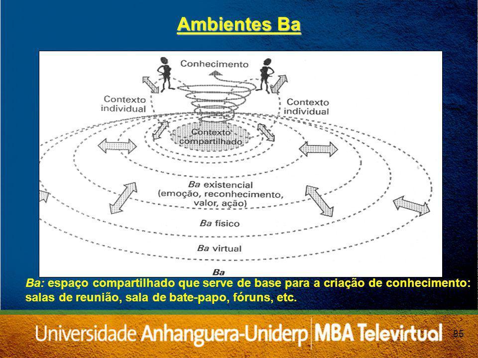 Ambientes Ba Ba: espaço compartilhado que serve de base para a criação de conhecimento: salas de reunião, sala de bate-papo, fóruns, etc.
