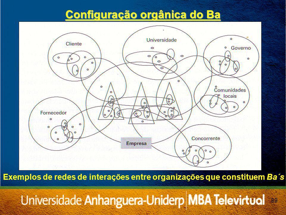Configuração orgânica do Ba