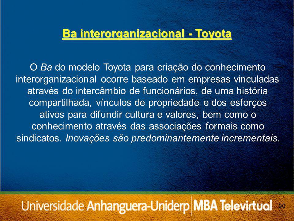 Ba interorganizacional - Toyota