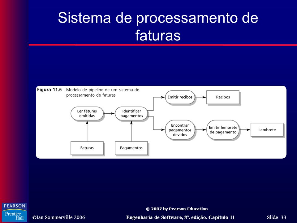 Sistema de processamento de faturas