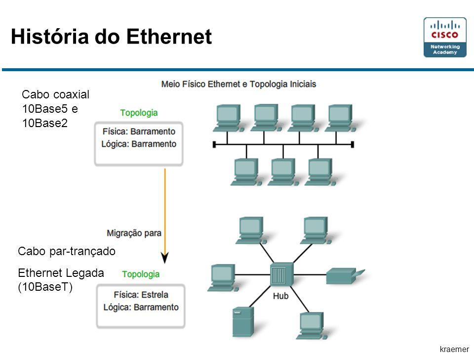 História do Ethernet Cabo coaxial 10Base5 e 10Base2 Cabo par-trançado