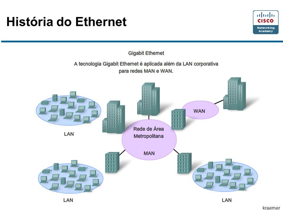 História do Ethernet