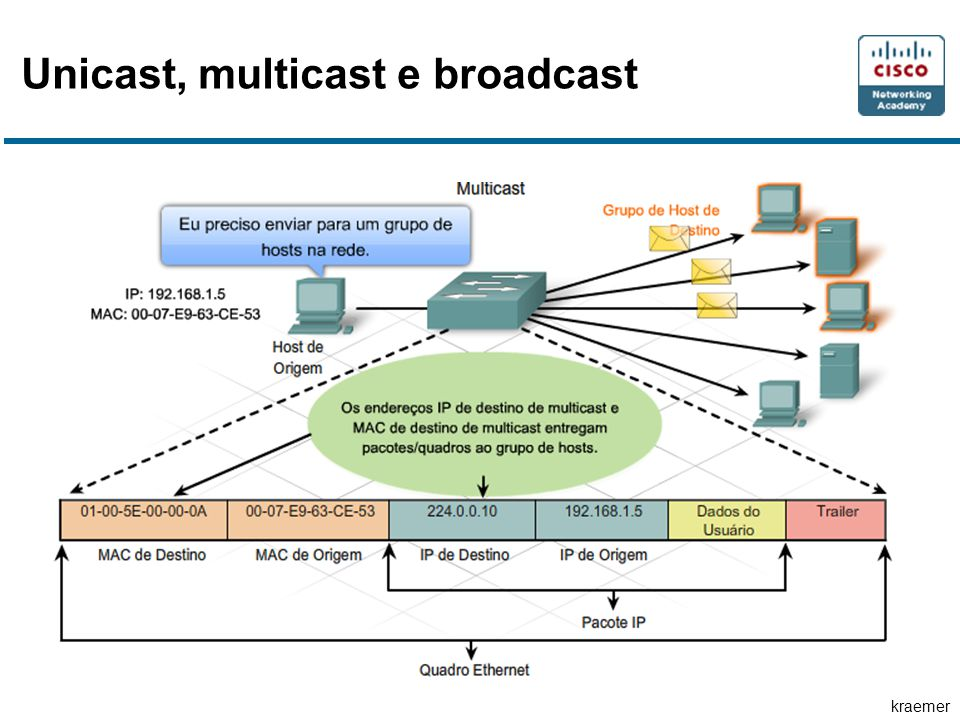 Unicast, multicast e broadcast